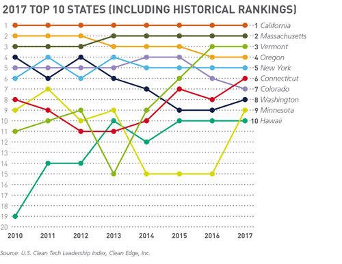 2017 Top 10 States (Including Historical Rankings) graph
