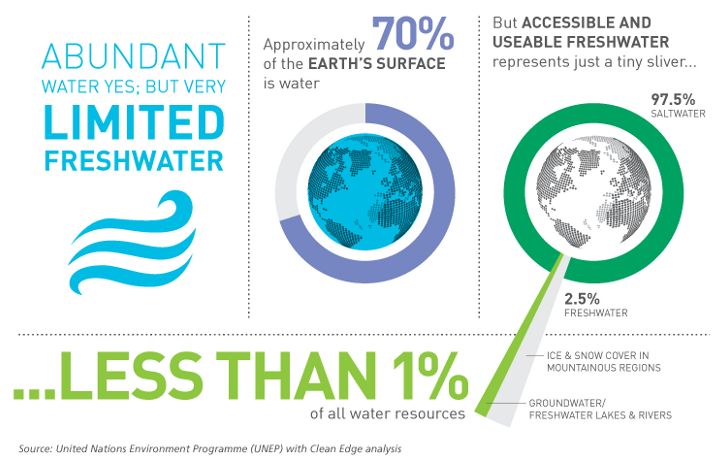 Smart Water: Reinventing the Management and Use of H20