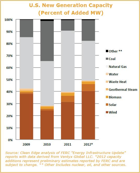 US New Generation Capacity
